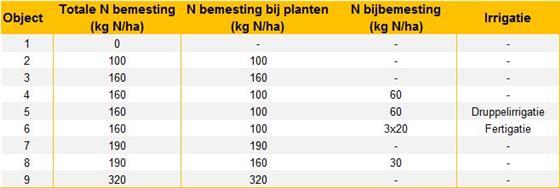 Tabel 1 – Proefobjecten